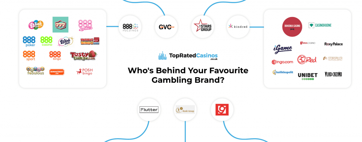 The 7 Huge Companies Behind Your Favourite Gambling Brands